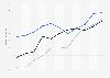 Deutsche Profisportligen - Umsatzentwicklung bis 2014/2015