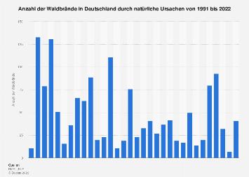 Waldbrände in Deutschland durch natürliche Ursachen bis 2018