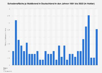 Schadensfläche je Waldbrand in Deutschland bis 2018