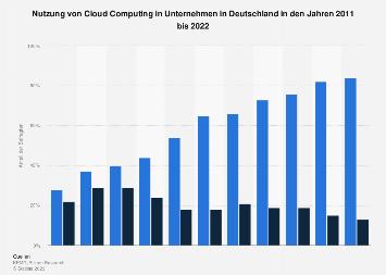 Umfrage zur Nutzung von Cloud Computing in deutschen Unternehmen bis 2018