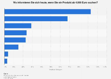 Bevorzugte Quellen für die Produktrecherche in Deutschland 2014