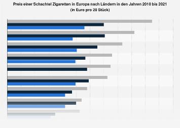 Zigarettenpreise in Europa nach Ländern bis 2018
