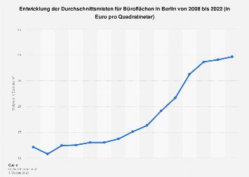 Mietpreise für Büroflächen in Berlin bis 2018