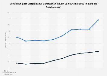 Mietpreise für Büroflächen in Köln bis 2017