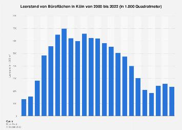 Büroflächen in Köln - Leerstand bis 2018