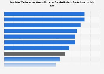 Anteil des Waldes an der Gesamtfläche der Bundesländer in Deutschland 2016