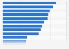 Umfrage zu den Zielen der Online- und Social-Media-Kommunikation von Unternehmen 2010