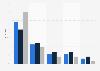 Umfrage zur Spieldauer von Computerspielern pro Woche 2010