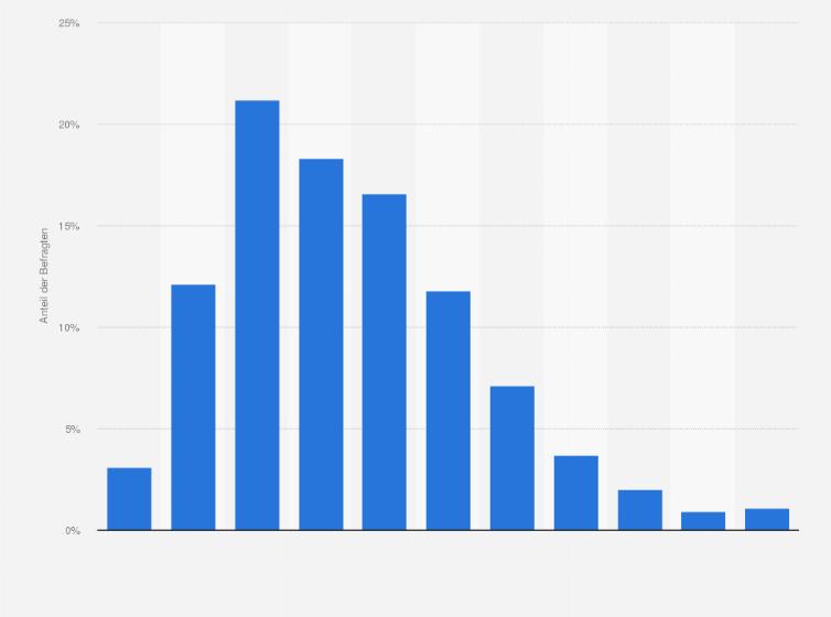Durchschnittsgröße frauen deutschland | Wie groß ist der