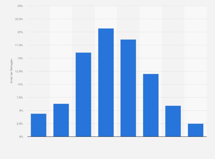 Statistiken zum Thema Mode – Grössen Ratgeber
