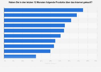 Meistgekaufte Produkte im Online-Handel in Deutschland 2017