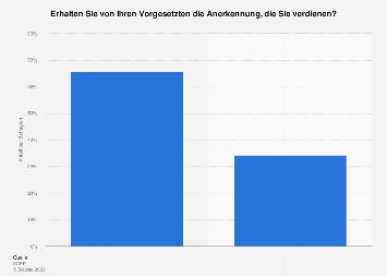 Umfrage zum Erhalt der verdienten Anerkennung durch Vorgesetzte in Deutschland 2011