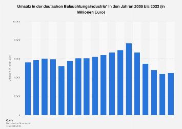 Deutsche Beleuchtungsindustrie - Umsatz bis 2017
