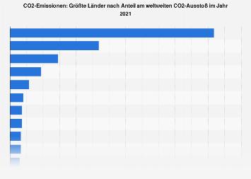 CO2-Emissionen - Größte Länder nach Anteil am CO2-Ausstoß weltweit 2016