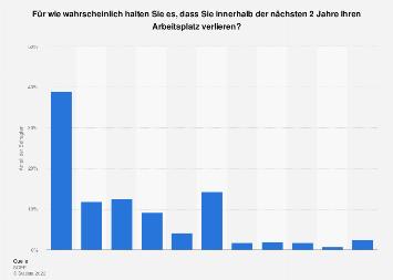 Wahrscheinlichkeit des Arbeitsplatzverlustes 2009