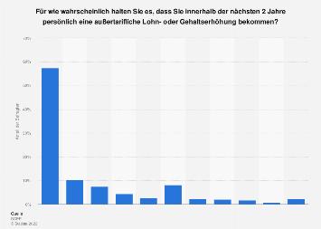 Umfrage zur Wahrscheinlichkeit einer Lohn- oder Gehaltserhöhung 2009