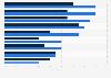 Frauenanteil in Entscheidungsgremien weltweit nach Branchen 2010