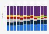 Marktanteile am Umsatz mit Flachbildfernsehern weltweit bis Q2 2013