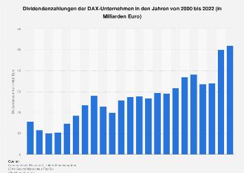 Dividendenzahlungen der DAX-Unternehmen bis 2018