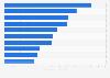 Publikumszeitschriften: werbestärkste Unternehmen 2009