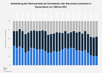 Entwicklung der Schadstufenanteile aller Baumarten in Deutschland bis 2017