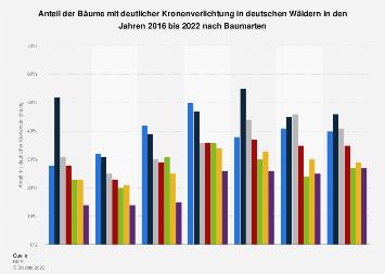 Anteil der Bäume in Deutschland mit deutlicher Kronenverlichtung bis 2017