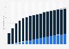 Prognose zur Anzahl der Breitbandanschlüsse in Deutschland bis 2021 nach Zugangsart