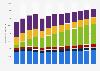 Werbevolumen im deutschen Medien- und Unterhaltungsmarkt von 2005 bis 2017
