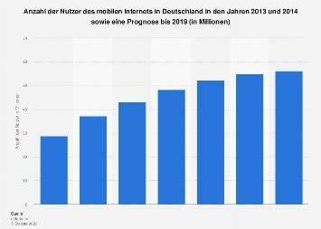 Prognose zur Anzahl der Nutzer des mobilen Internets in Deutschland bis 2019