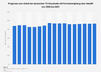 Anteil der TV-Haushalte mit Satellitenempfang in Deutschland bis 2021