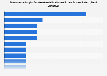 Stimmenverteilung im Bundesrat nach Koalitionen 2018