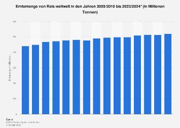 Erntemenge von Reis weltweit bis 2018/2019