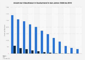 Videotheken in Deutschland bis 2017