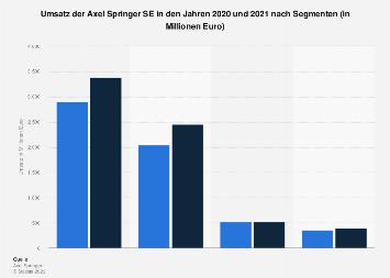 Umsatz der Axel Springer SE 2018 (nach Segmenten)