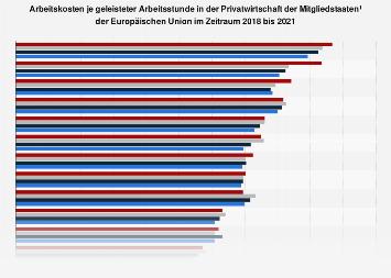 Arbeitskosten in der Privatwirtschaft der EU-Länder bis 2018