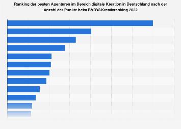 Ranking der besten Agenturen im Bereich digitale Kreation 2016