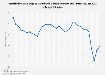 Braunkohle - Stromerzeugung in Deutschland bis 2017