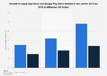 Umsatz im Apple App Store und Google Play Store weltweit bis 2016