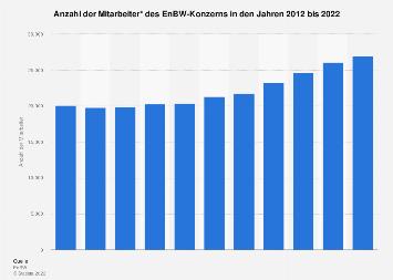 EnBW-Konzern - Anzahl der Mitarbeiter bis 2017