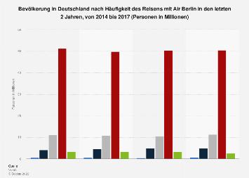 Umfrage in Deutschland zur Häufigkeit des Reisens mit Air Berlin bis 2016