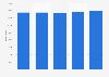 Elektro- und informationstechnisches Handwerk - Anzahl der Auszubildenden bis 2016