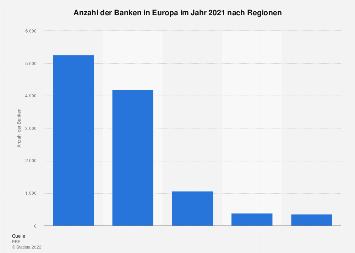 Europa - Anzahl der Banken nach Regionen 2016