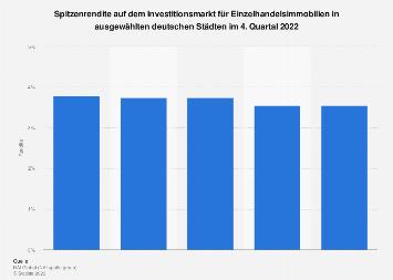 Spitzenrendite für Einzelhandelsimmobilien in Deutschland 2017 nach Städten