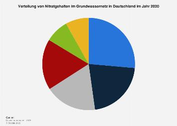 Nitratgehalte im Grundwassernetz in Deutschland 2014