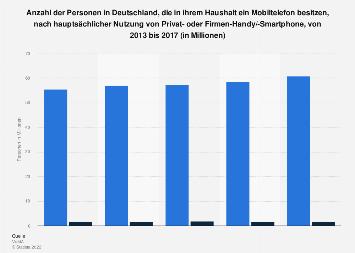 Umfrage in Deutschland zur Nutzung eines Firmen-Handys/-Smartphones bis 2017