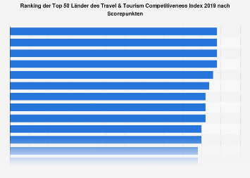 Top 50 Länder des Travel & Tourism Competitiveness Index 2017