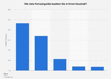 Anzahl der Fernsehgeräte in Haushalten in Deutschland 2017