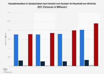 Umfrage in Deutschland zur Anzahl der Hunde (Haustier) im Haushalt bis 2017