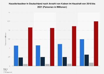 Umfrage in Deutschland zur Anzahl der Katzen im Haushalt bis 2017