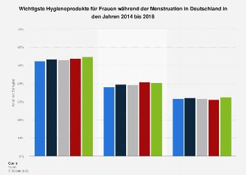 Umfrage in Deutschland zu verwendeten Produkten während der Menstruation bis 2018